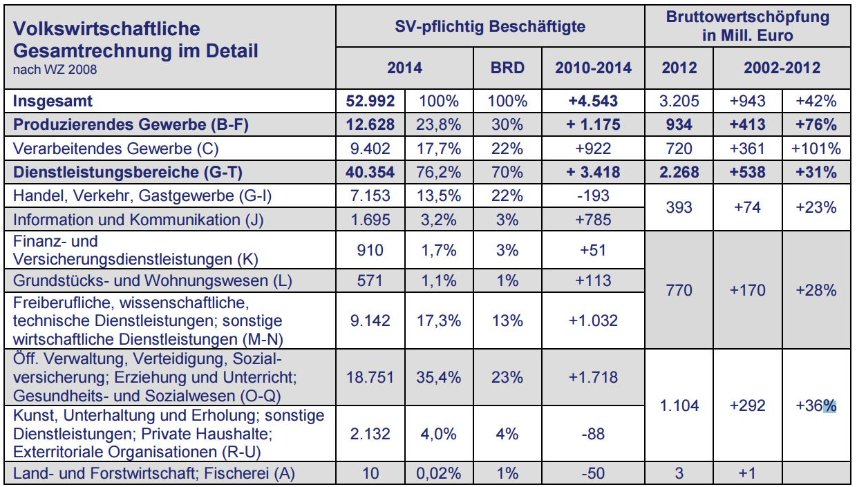 BGM-Beratung in Jena Wirtschaftsdaten Jena