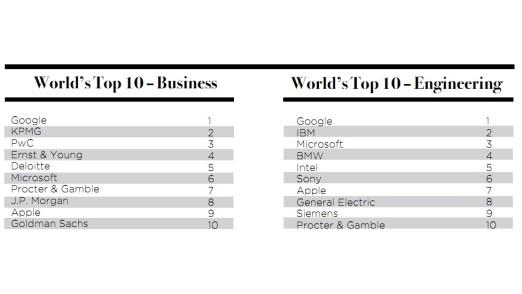 Universum Arbeitgeber-Ranking
